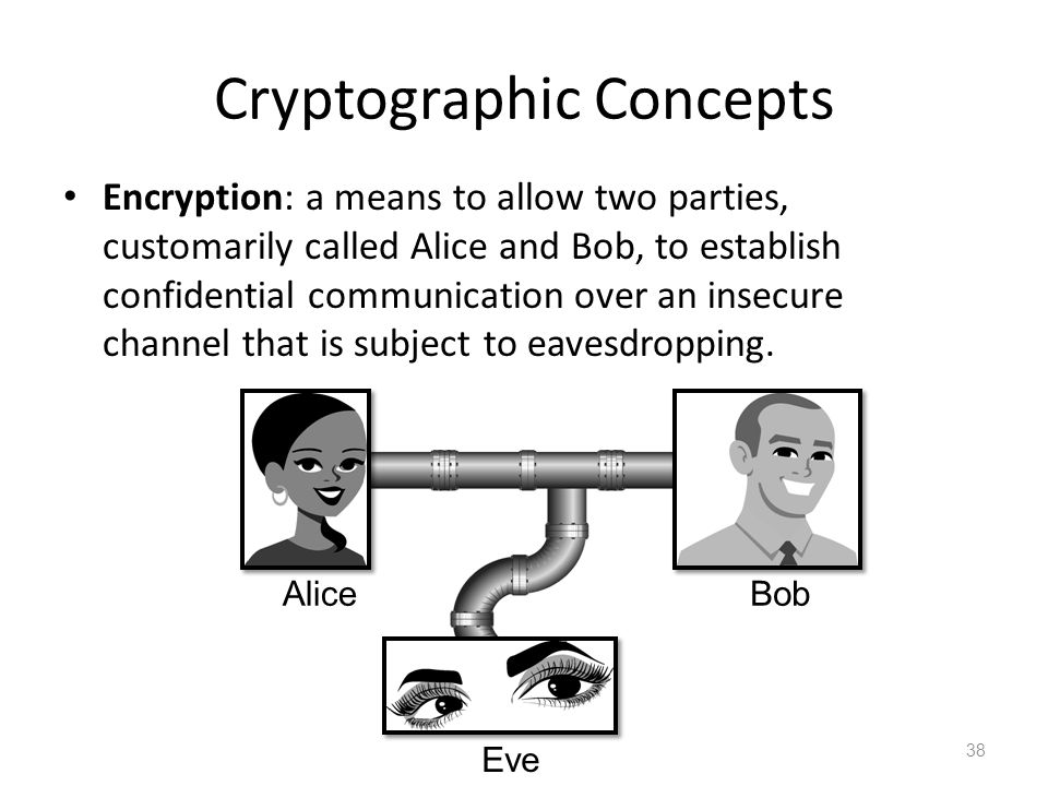 Cryptographic Concepts Encryption: a means to allow two parties, customarily called Alice and Bob, to establish confidential communication over an insecure channel that is subject to eavesdropping.