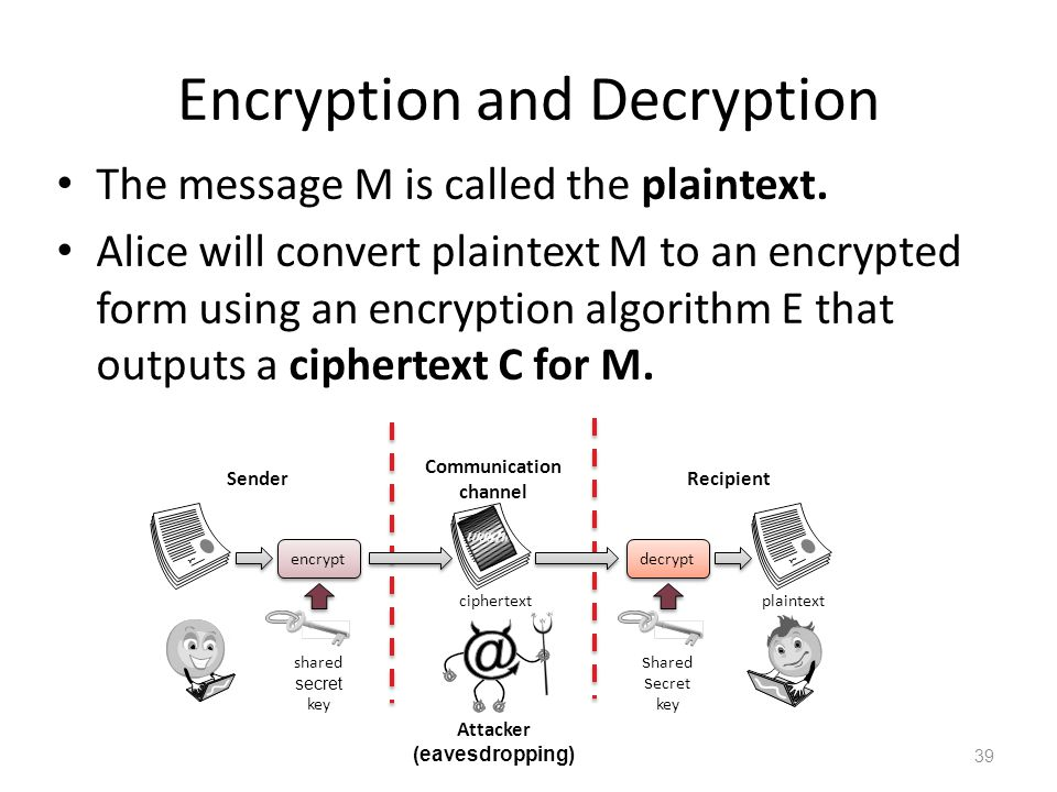 Encryption and Decryption The message M is called the plaintext.