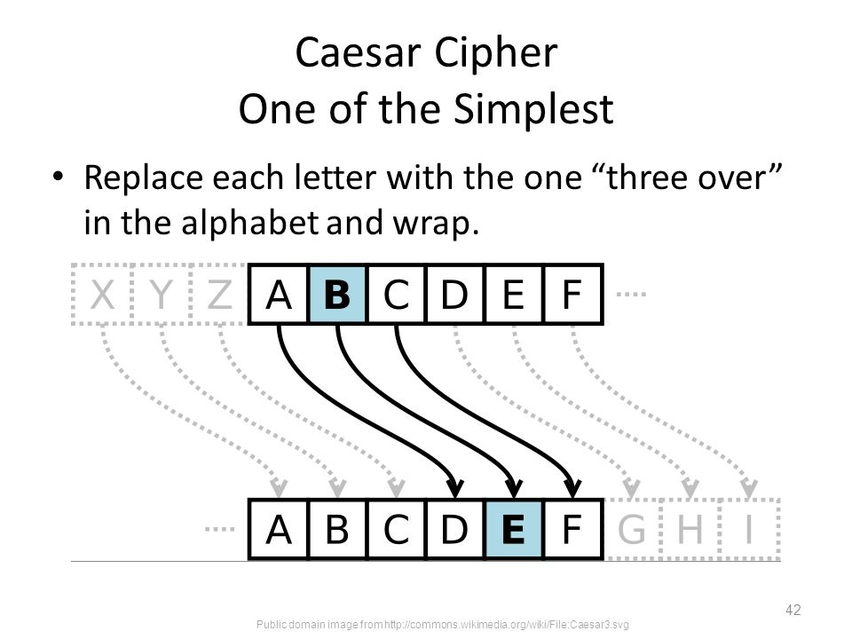 Caesar Cipher One of the Simplest Replace each letter with the one three over in the alphabet and wrap.