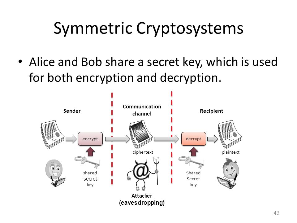 Symmetric Cryptosystems Alice and Bob share a secret key, which is used for both encryption and decryption.