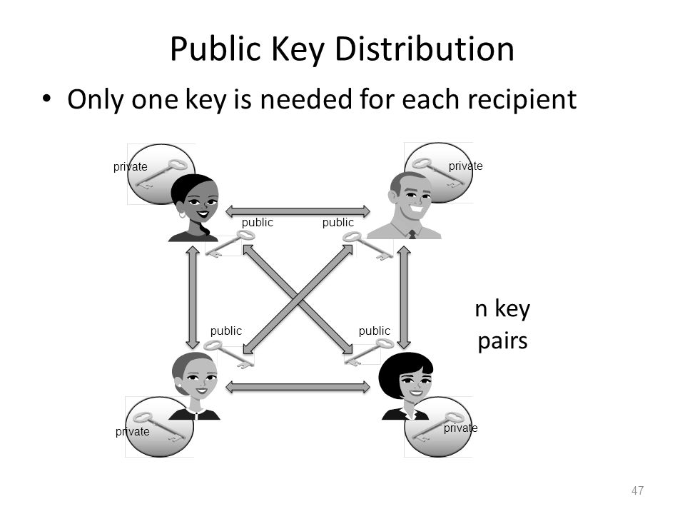 Public Key Distribution Only one key is needed for each recipient 47 n key pairs private public