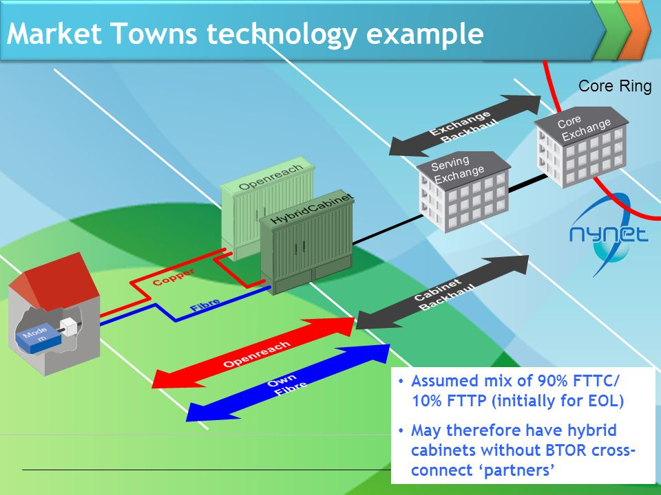 Market Towns technology example Serving Exchange Core Exchange Core Ring Assumed mix of 90% FTTC/ 10% FTTP (initially for EOL) May therefore have hybrid cabinets without BTOR cross- connect partners