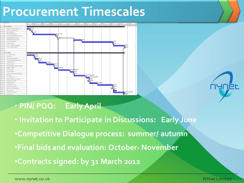 Procurement Timescales www.nynet.co.ukNYnet Limited PIN/ PQQ: Early April Invitation to Participate in Discussions:Early June Competitive Dialogue process: summer/ autumn Final bids and evaluation: October- November Contracts signed: by 31 March 2012