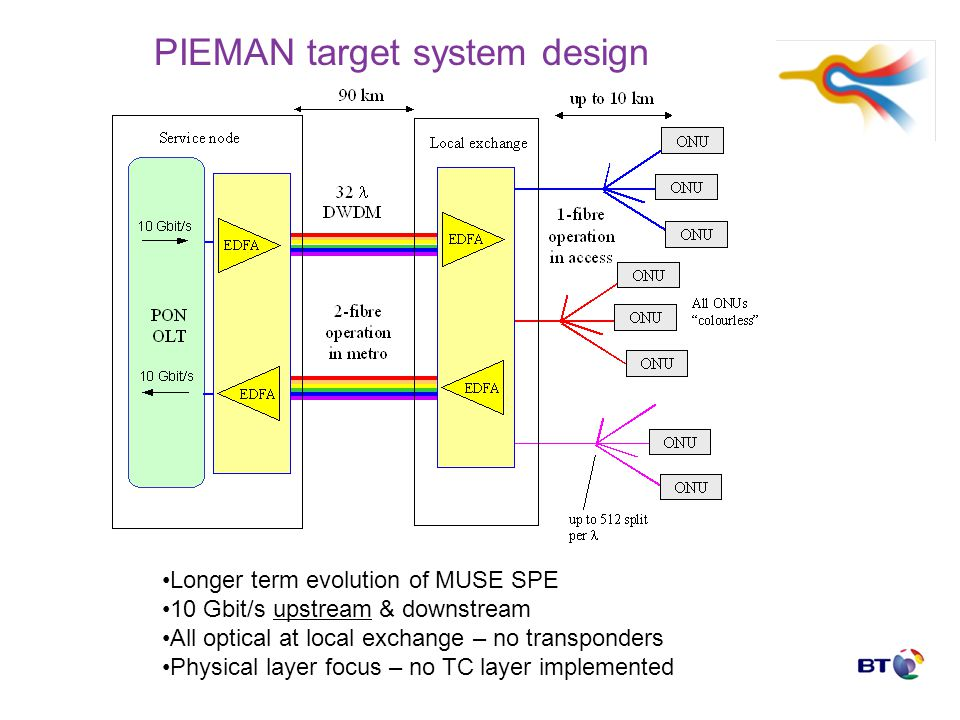 PIEMAN target system design Longer term evolution of MUSE SPE 10 Gbit/s upstream & downstream All optical at local exchange – no transponders Physical layer focus – no TC layer implemented