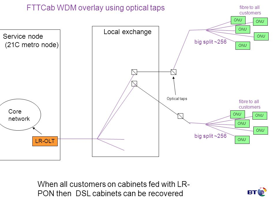 Local exchange Service node (21C metro node) Core network Optical taps big split ~256 LR-OLT big split ~256 When all customers on cabinets fed with LR- PON then DSL cabinets can be recovered fibre to all customers ONU fibre to all customers ONU FTTCab WDM overlay using optical taps