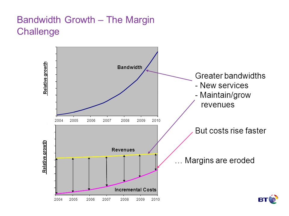 Bandwidth Growth – The Margin Challenge 0 10 20 30 40 50 60 70 80 90 100 2000200120022003200420052006 Revenues Relative growth Costs 0 10 20 30 40 50 60 70 80 90 100 0 10 20 30 40 50 60 70 80 90 100 2000200120022003200420052006 Revenues Relative growth Incremental Costs 0 10 20 30 40 50 60 70 80 90 100 2000200120022003200420052006 Costs Relative growth Bandwidth 0 10 20 30 40 50 60 70 80 90 100 2000200120022003200420052006 Relative growth Bandwidth 2004 2005 2006 2007 2008 2009 2010 Greater bandwidths - New services - Maintain/grow revenues But costs rise faster … Margins are eroded