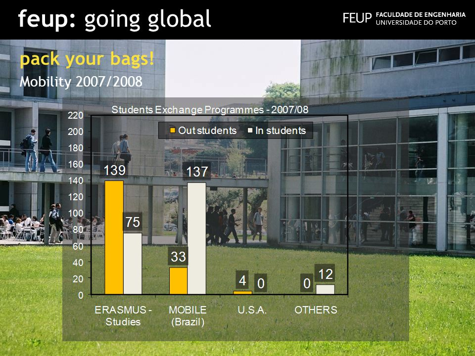 feup: going global pack your bags! Mobility 2007/2008