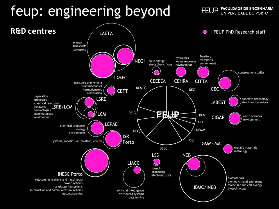 feup: engineering beyond R&D centres