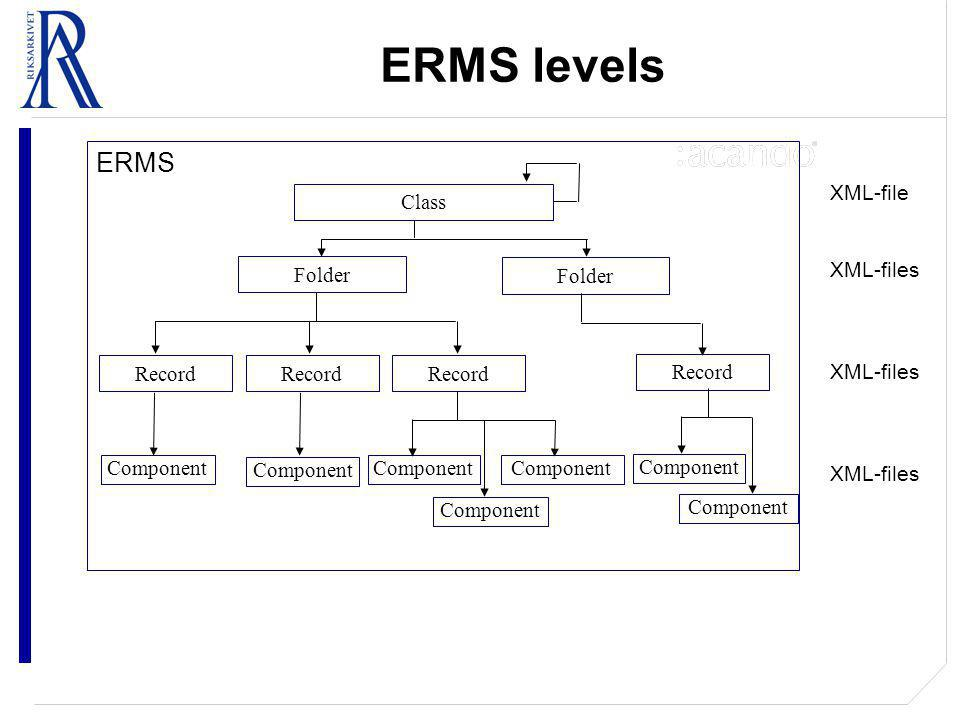 ERMS levels ERMS Class Folder Component Folder Record Component XML-file XML-files