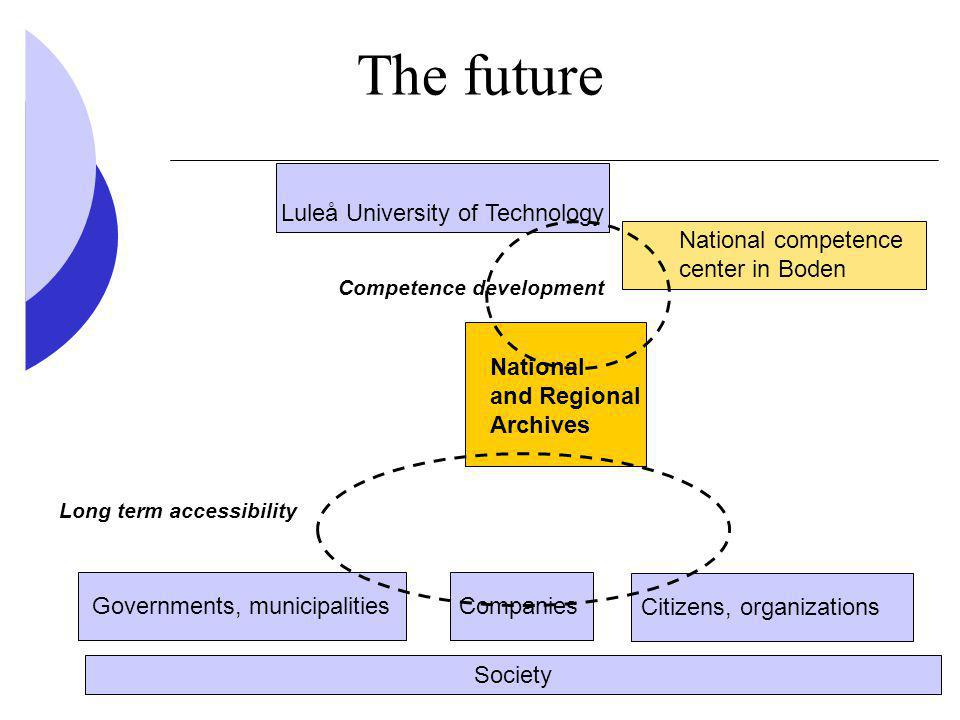 The future National competence center in Boden CompaniesGovernments, municipalities Citizens, organizations Society Luleå University of Technology Competence development Long term accessibility National and Regional Archives