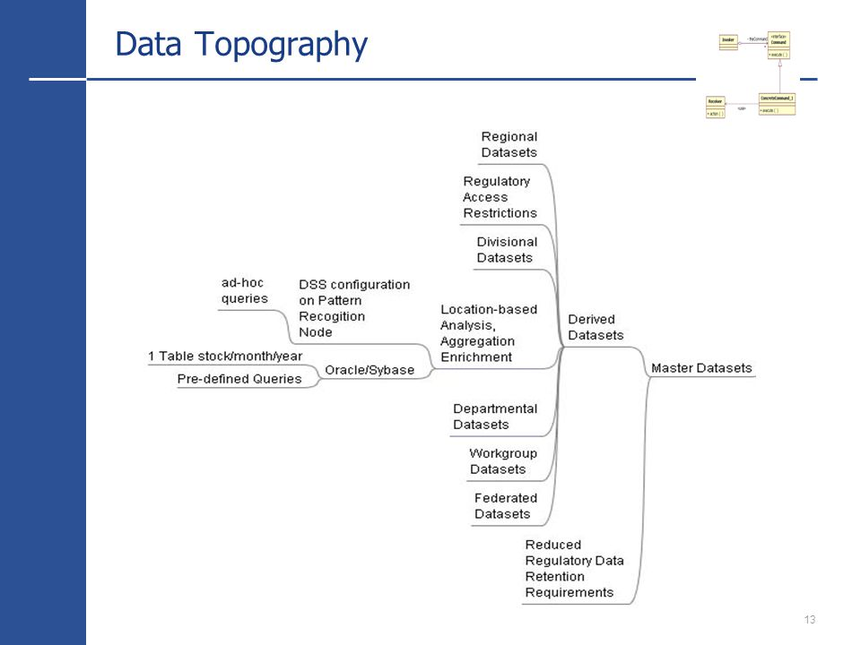 13 Data Topography