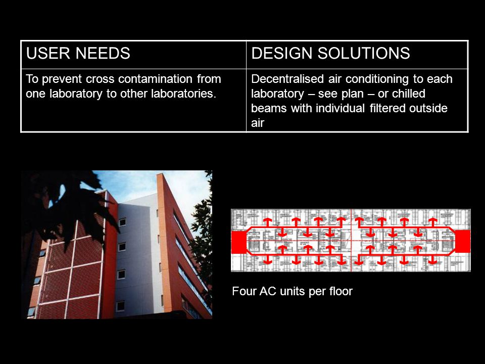 USER NEEDSDESIGN SOLUTIONS To prevent cross contamination from one laboratory to other laboratories.