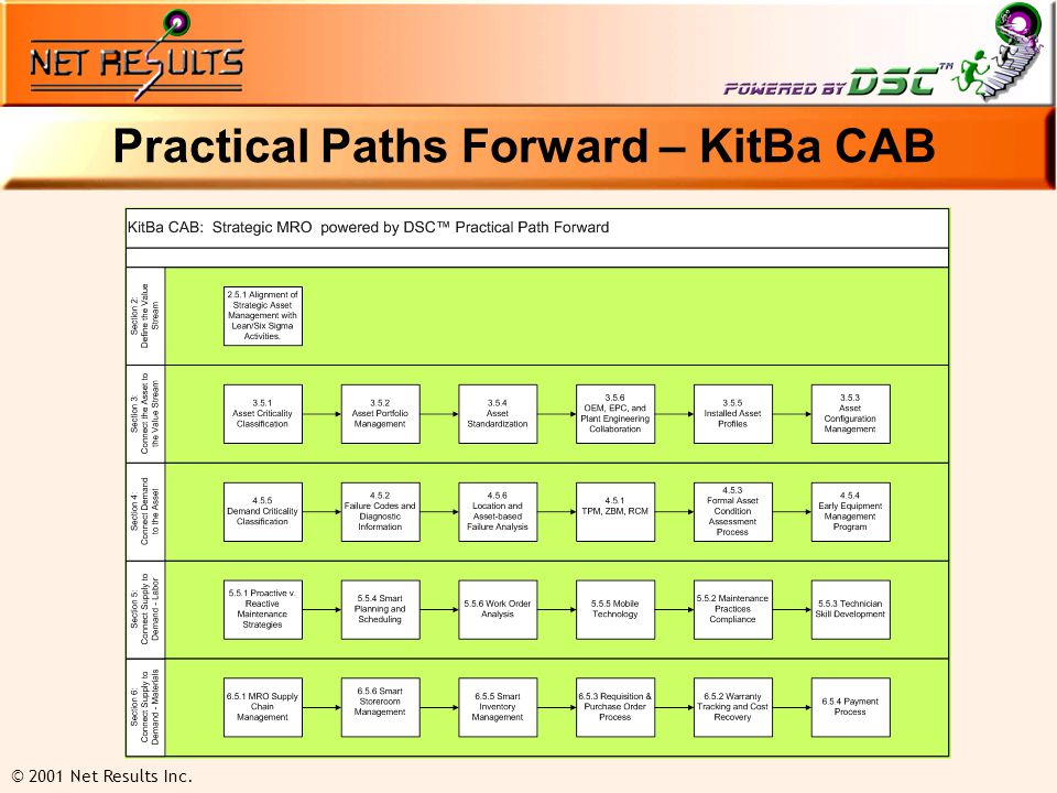 © 2001 Net Results Inc. Practical Paths Forward – KitBa CAB