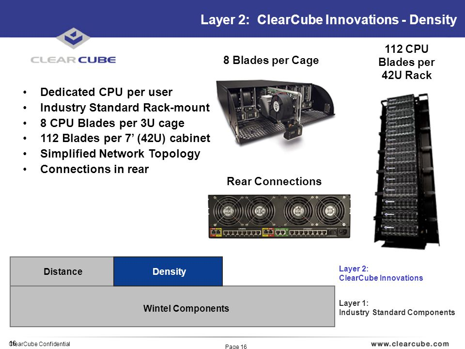 16 ClearCube Confidential Page 16 Layer 2: ClearCube Innovations - Density Wintel Components Distance Layer 1: Industry Standard Components Layer 2: ClearCube Innovations Dedicated CPU per user Industry Standard Rack-mount 8 CPU Blades per 3U cage 112 Blades per 7 (42U) cabinet Simplified Network Topology Connections in rear Density 112 CPU Blades per 42U Rack 8 Blades per Cage Rear Connections
