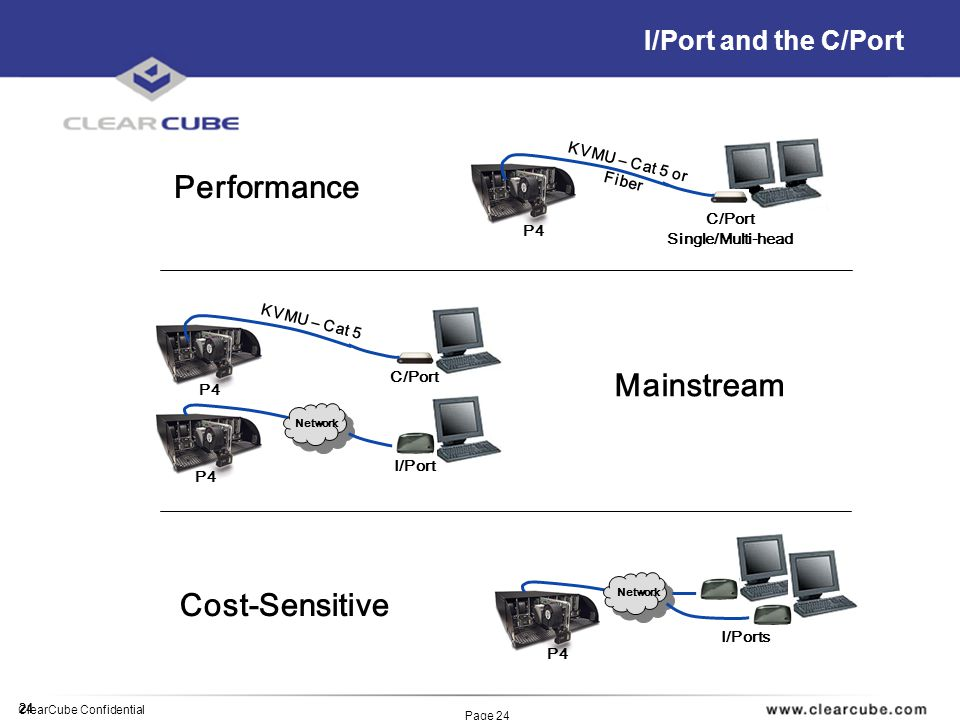 24 ClearCube Confidential Page 24 I/Port and the C/Port Network I/Port C/Port KVMU – Cat 5 C/Port Single/Multi-head KVMU – Cat 5 or Fiber Performance Mainstream P4 Network I/Ports P4 Cost-Sensitive