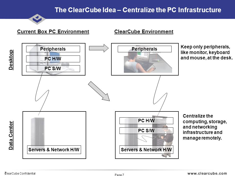 7 ClearCube Confidential Page 7 Peripherals PC H/W PC S/W Centralize the computing, storage, and networking infrastructure and manage remotely.