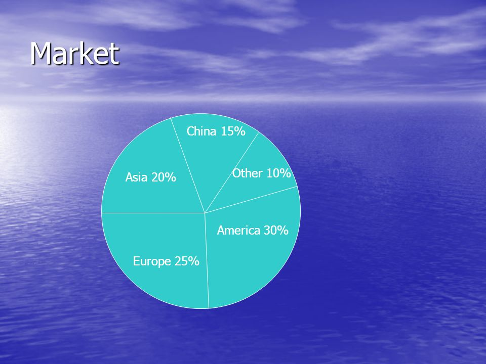 Market Asia 20% Europe 25% America 30% Other 10% China 15%