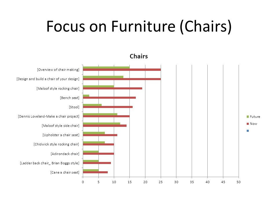 Focus on Furniture (Chairs)