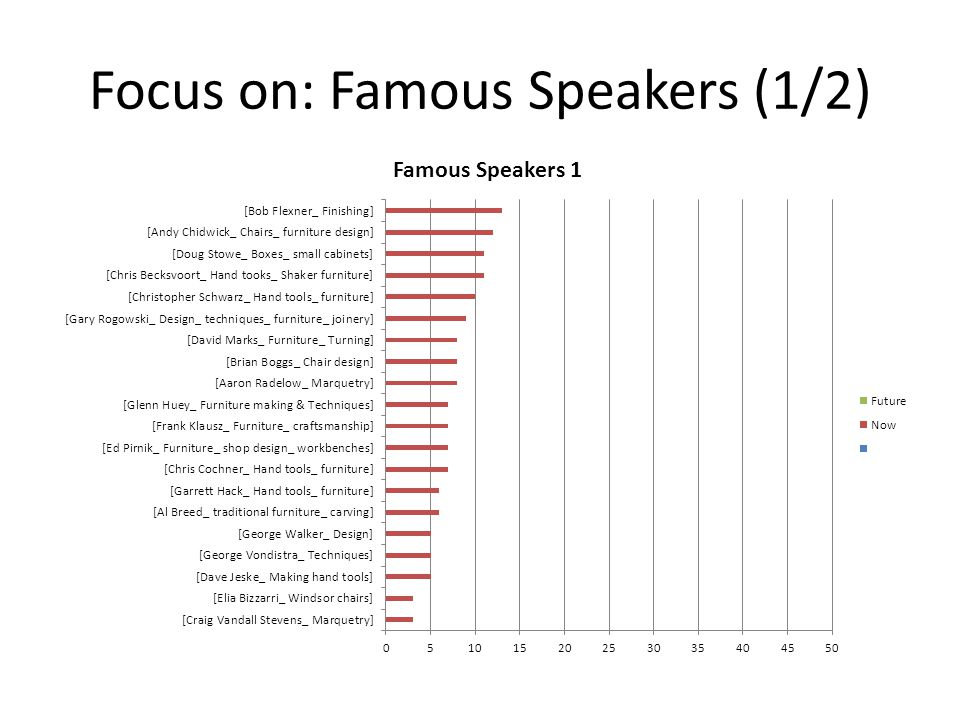 Focus on: Famous Speakers (1/2)