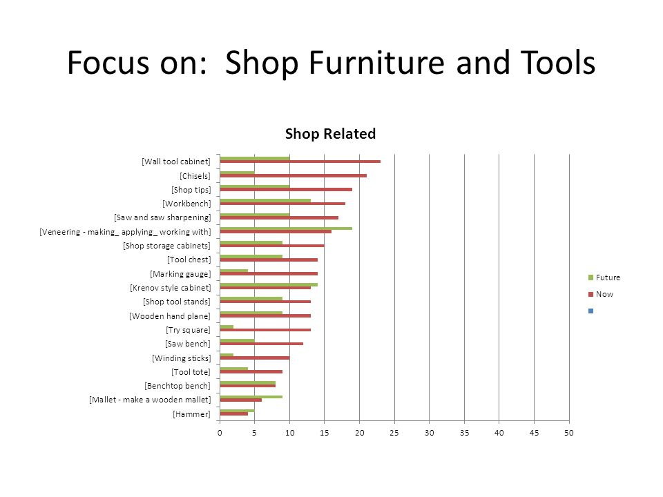 Focus on: Shop Furniture and Tools