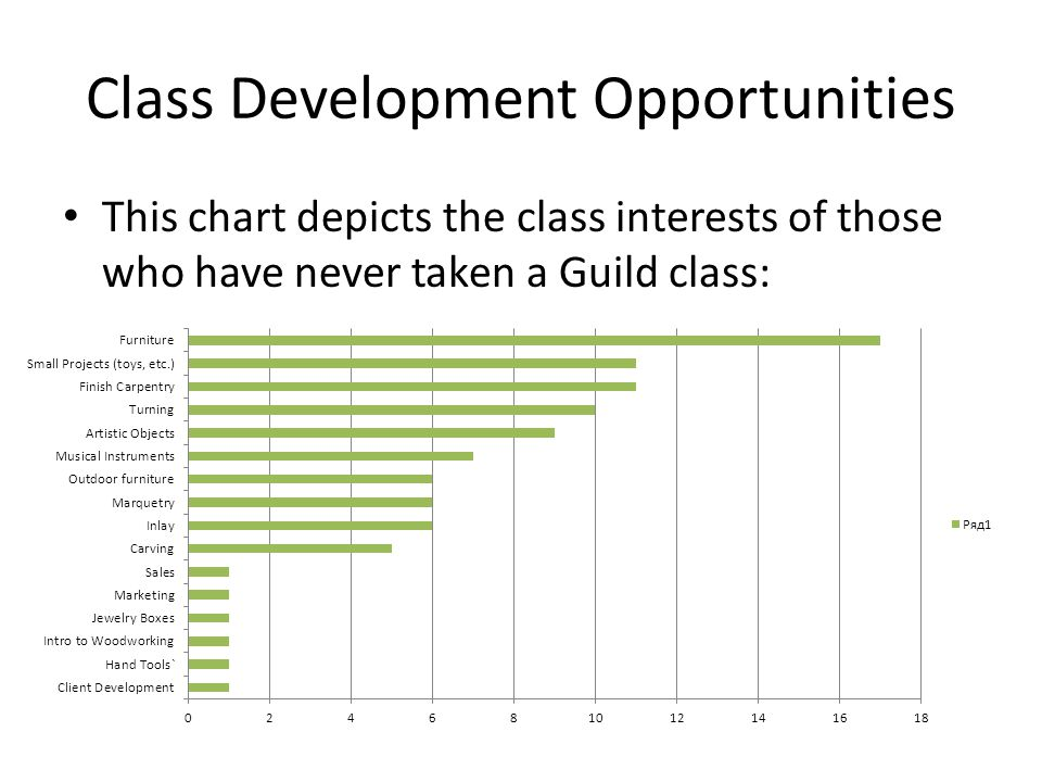 Class Development Opportunities This chart depicts the class interests of those who have never taken a Guild class: