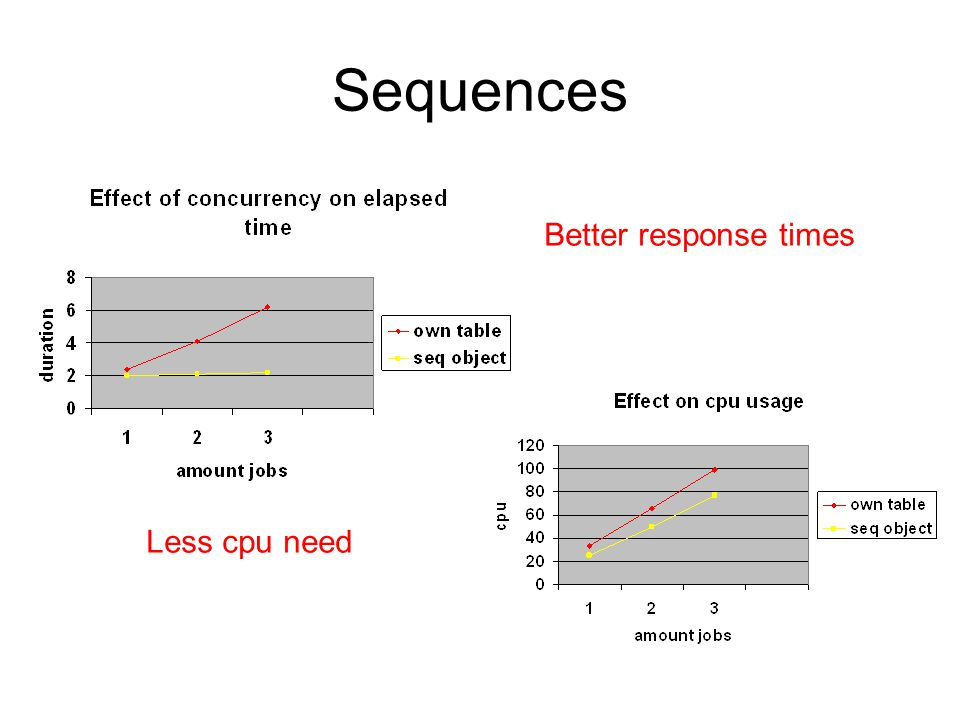 Sequences Better response times Less cpu need