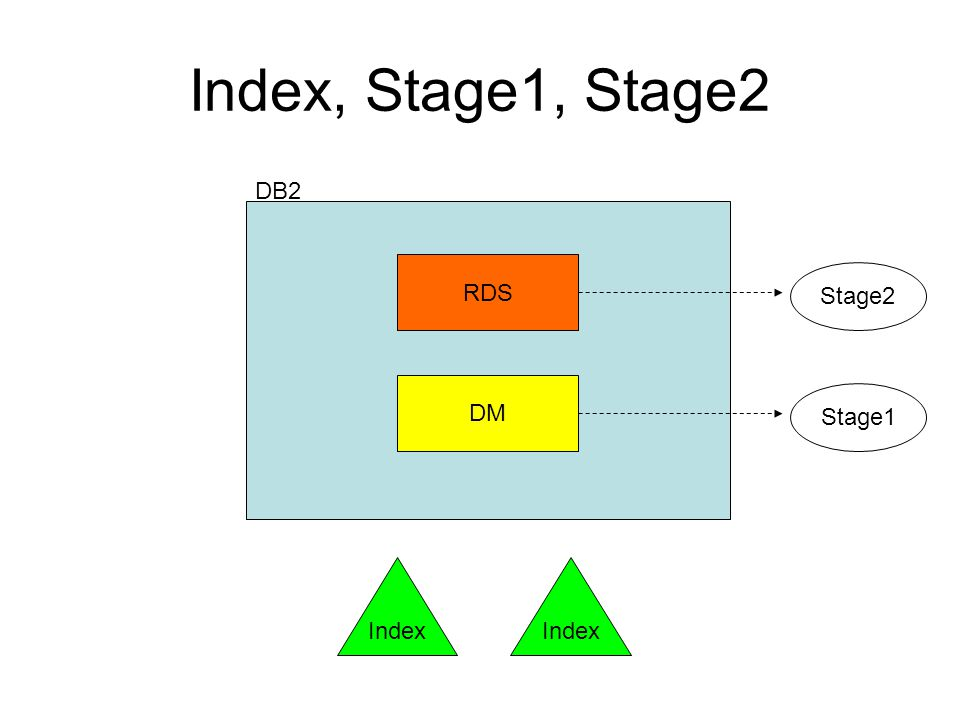 Index, Stage1, Stage2 DB2 RDS DM Index Stage1 Stage2