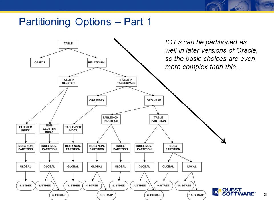 Partitioning Options – Part 1 30 IOTs can be partitioned as well in later versions of Oracle, so the basic choices are even more complex than this…