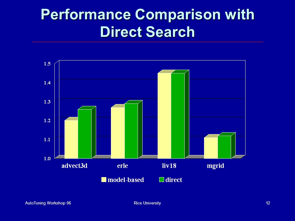 AutoTuning Workshop 06Rice University12 Performance Comparison with Direct Search