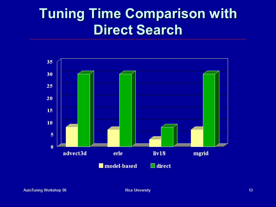 AutoTuning Workshop 06Rice University13 Tuning Time Comparison with Direct Search