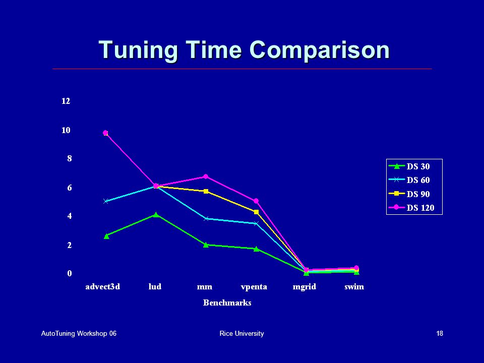 AutoTuning Workshop 06Rice University18 Tuning Time Comparison