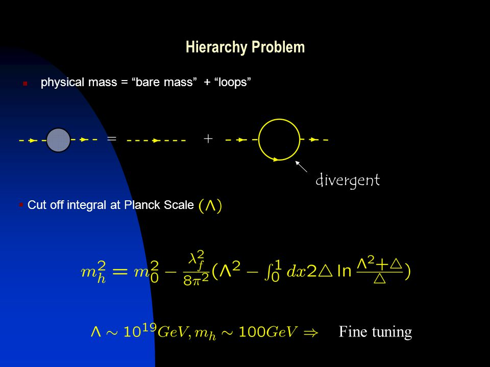 + physical mass = bare mass + loops =+ divergent Cut off integral at Planck Scale Fine tuning Hierarchy Problem