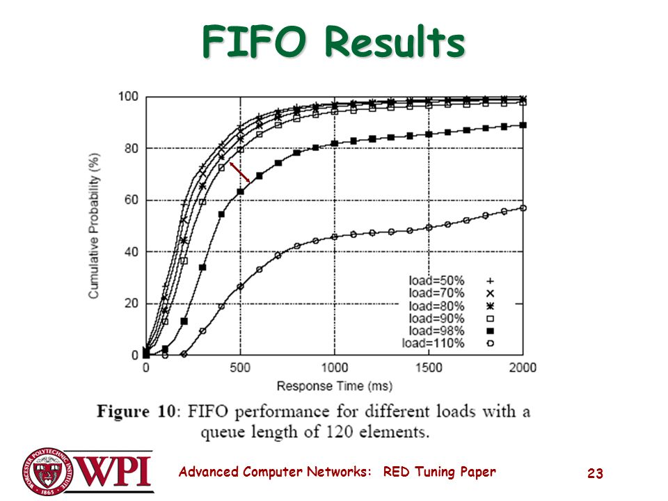 Advanced Computer Networks: RED Tuning Paper 23 FIFO Results