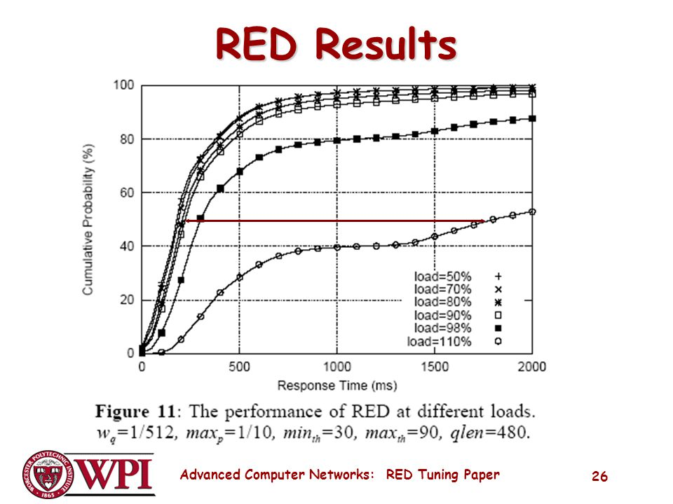 Advanced Computer Networks: RED Tuning Paper 26 RED Results