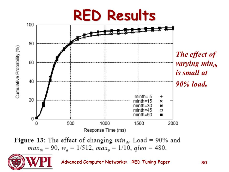 Advanced Computer Networks: RED Tuning Paper 30 RED Results The effect of varying min th is small at 90% load.