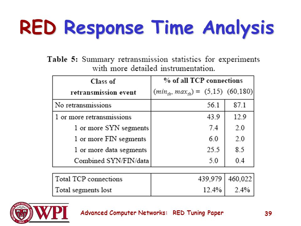 Advanced Computer Networks: RED Tuning Paper 39 RED Response Time Analysis