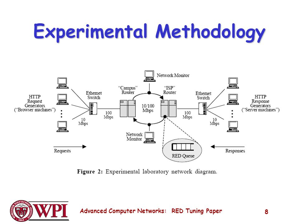 Advanced Computer Networks: RED Tuning Paper 8 Experimental Methodology