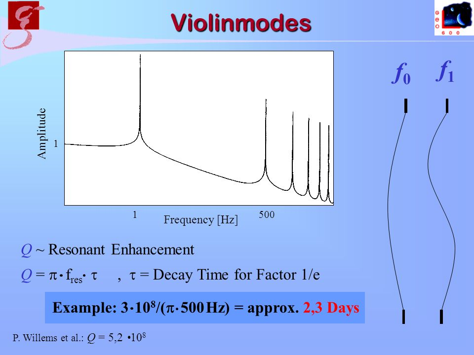 Violinmodes Q ~ Resonant Enhancement Q = f res, = Decay Time for Factor 1/e Amplitude 1 Frequency [Hz] 1500 f0f0 f1f1 Example: 3 10 8 /( 500 Hz) = approx.