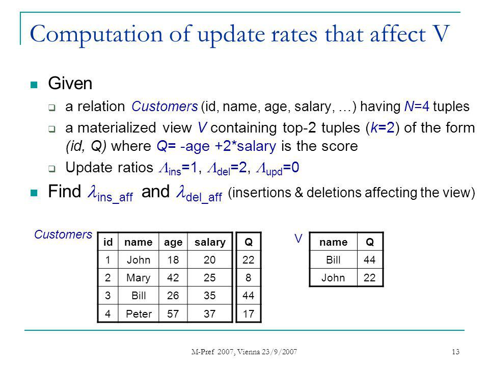M-Pref 2007, Vienna 23/9/2007 13 Computation of update rates that affect V Given a relation Customers (id, name, age, salary, …) having N=4 tuples a materialized view V containing top-2 tuples (k=2) of the form (id, Q) where Q= -age +2*salary is the score Update ratios ins =1, del =2, upd =0 Find ins_aff and del_aff (insertions & deletions affecting the view) idnameagesalary 1John1820 2Mary4225 3Bill2635 4Peter5737 Q 22 8 44 17 nameQ Bill44 John22 Customers V