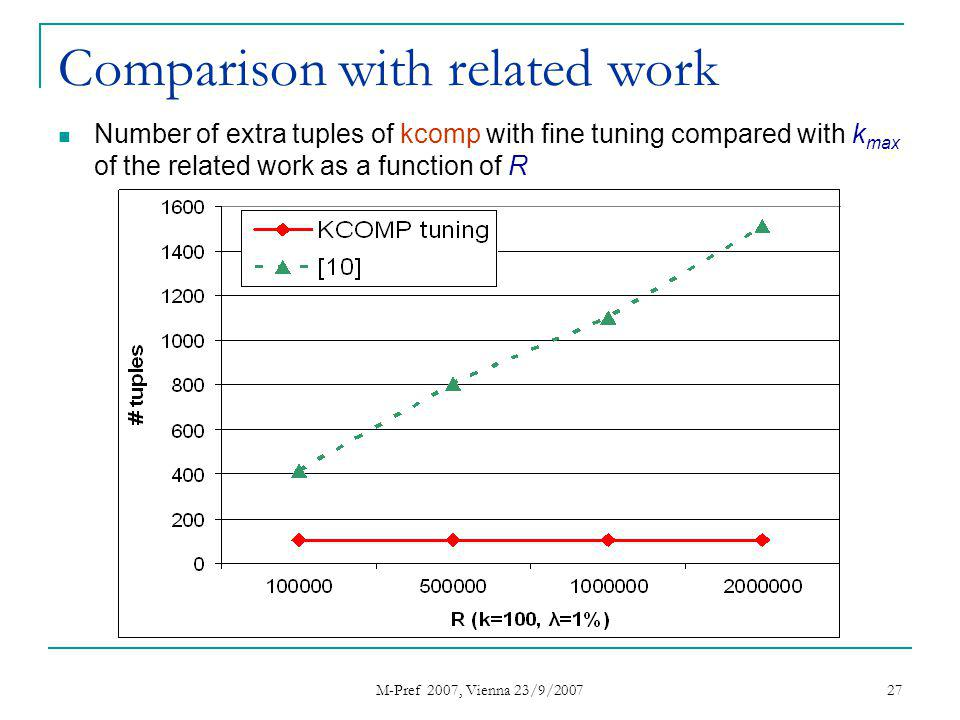 M-Pref 2007, Vienna 23/9/2007 27 Comparison with related work Number of extra tuples of kcomp with fine tuning compared with k max of the related work as a function of R