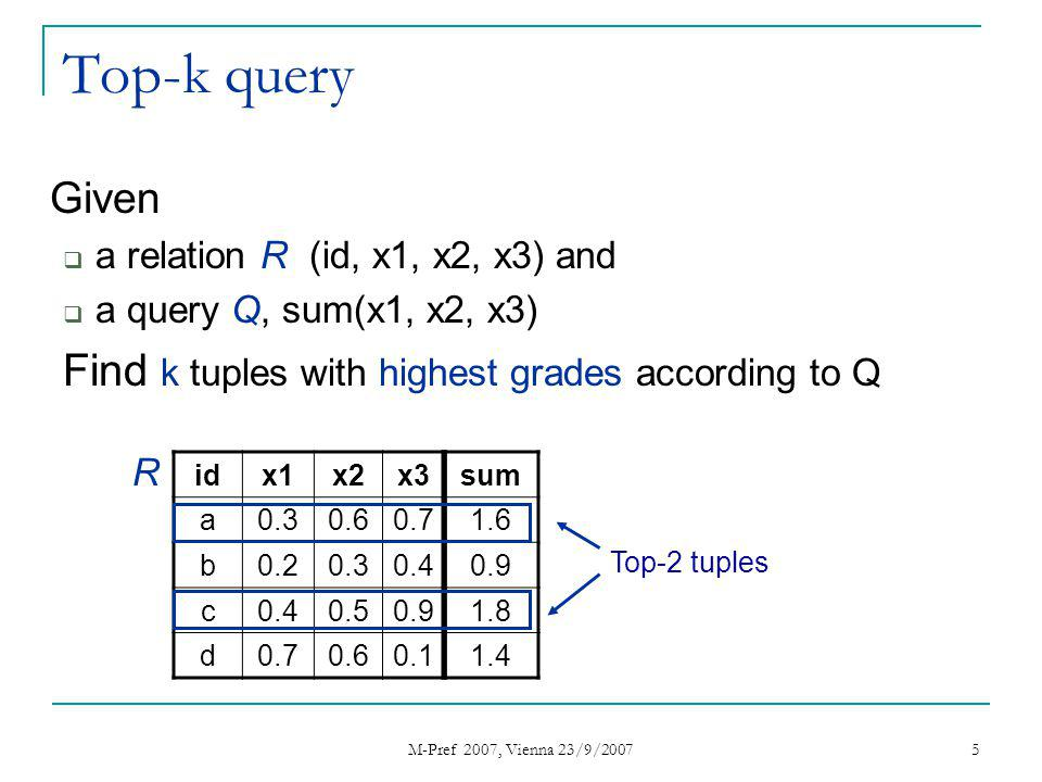 M-Pref 2007, Vienna 23/9/2007 5 Top-k query Given a relation R (id, x1, x2, x3) and a query Q, sum(x1, x2, x3) Find k tuples with highest grades according to Q idx1x2x3 a0.30.60.7 b0.20.30.4 c 0.50.9 d0.70.60.1 R Top-2 tuples sum 1.6 0.9 1.8 1.4