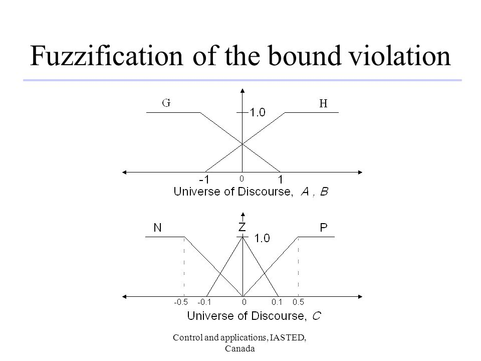 Control and applications, IASTED, Canada Fuzzification of the bound violation