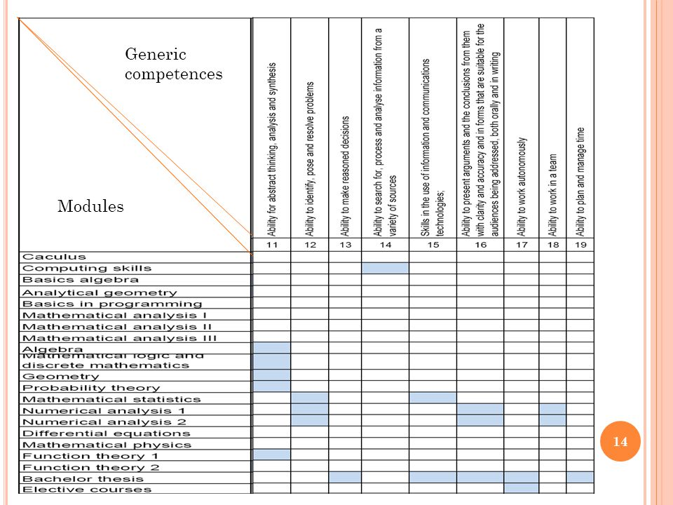 14 Modules Generic competences
