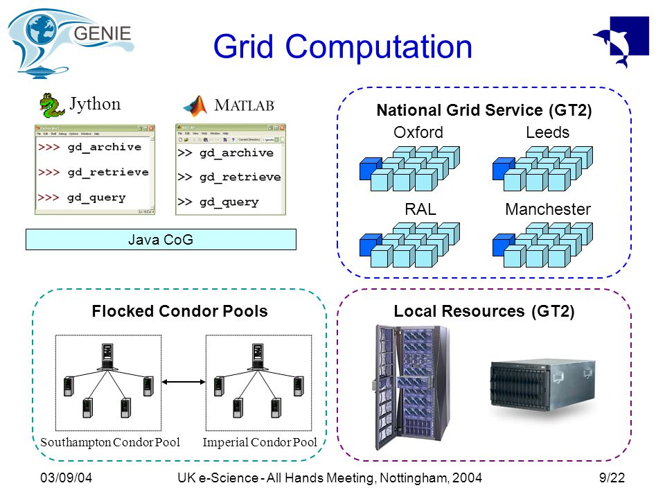 03/09/04UK e-Science - All Hands Meeting, Nottingham, 20049/22 Grid Computation National Grid Service (GT2) OxfordLeeds RALManchester Jython Local Resources (GT2) Java CoG Imperial Condor PoolSouthampton Condor Pool Flocked Condor Pools