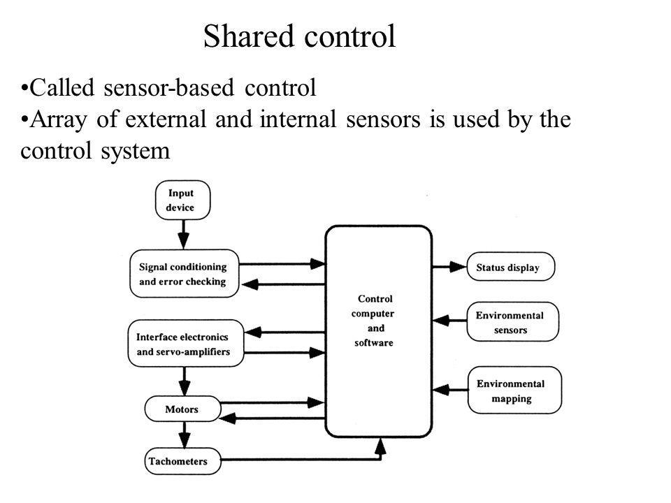 Shared control Called sensor-based control Array of external and internal sensors is used by the control system