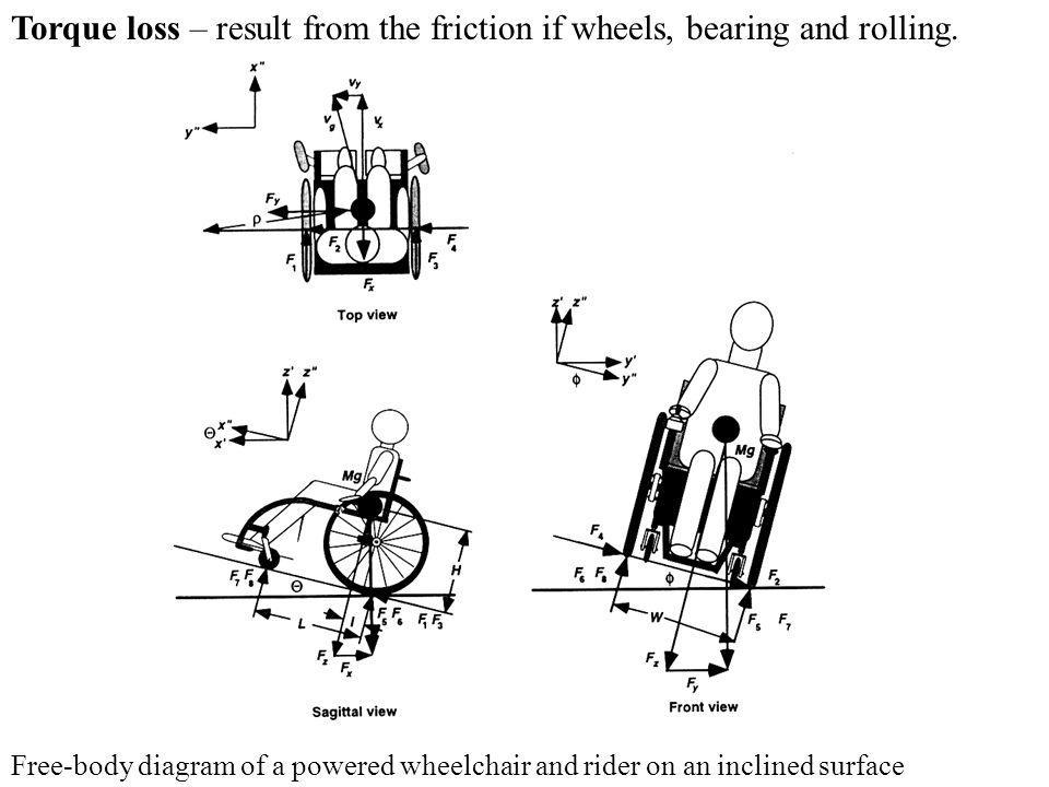 Torque loss – result from the friction if wheels, bearing and rolling.