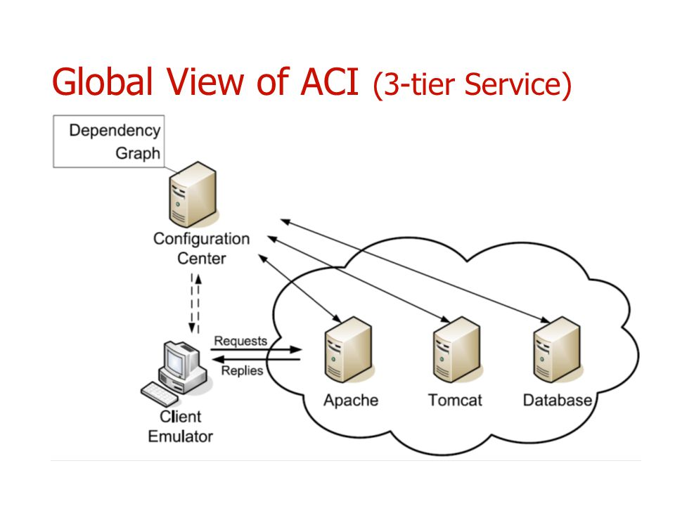 Global View of ACI (3-tier Service)