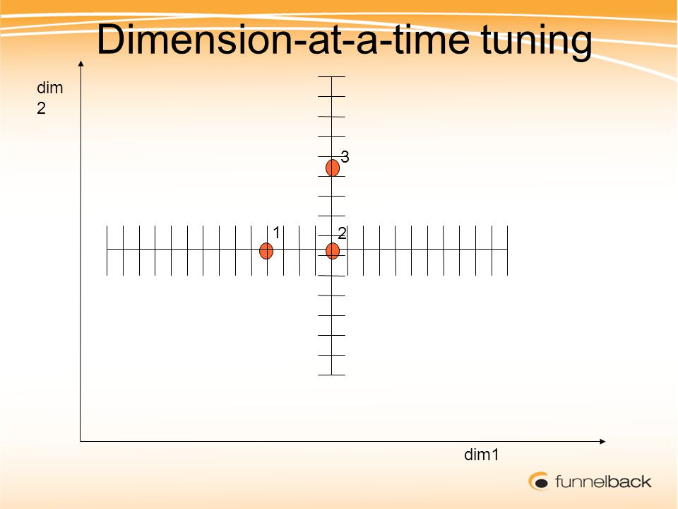 1 2 3 dim 2 dim1 Dimension-at-a-time tuning
