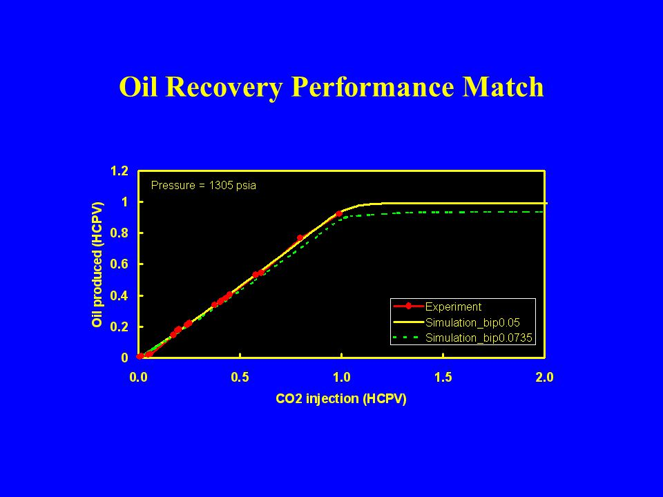Oil Recovery Performance Match