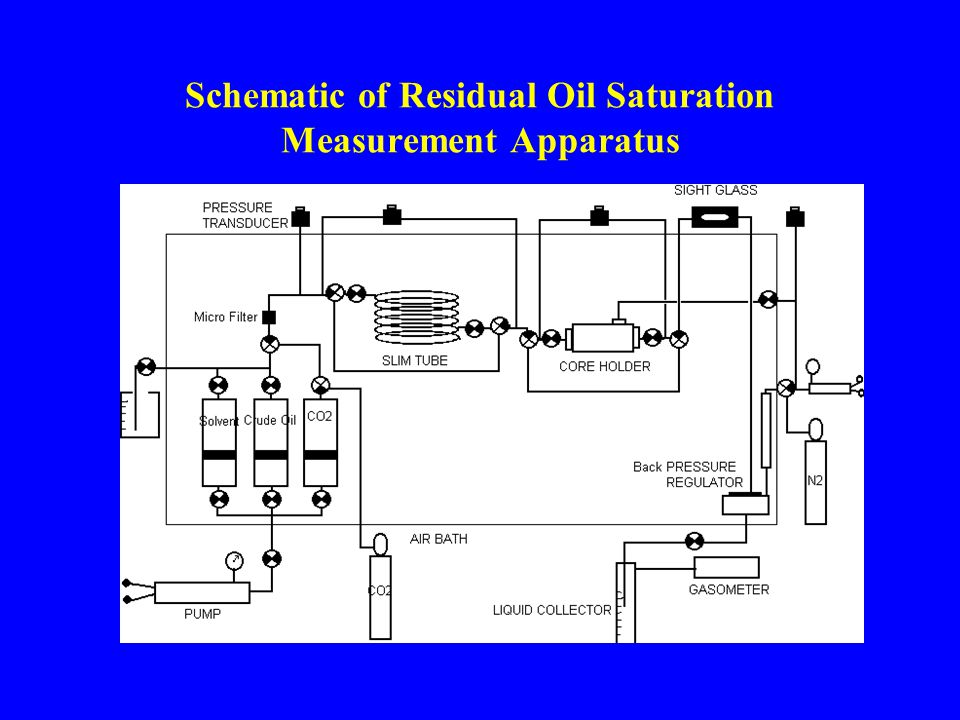 Schematic of Residual Oil Saturation Measurement Apparatus